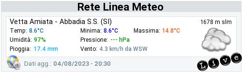 Dati Rete Linea Meteo